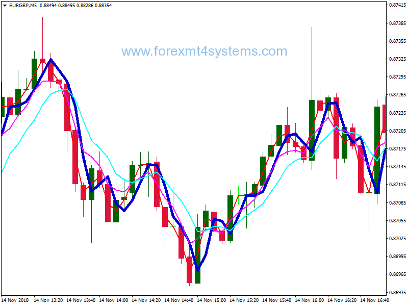 Forex Danemark: Mt4 Binaire Options Signal Indicateur Alarme