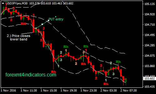 Power Forex Binary Options Trading Strategy | Forex MT4 Indicators