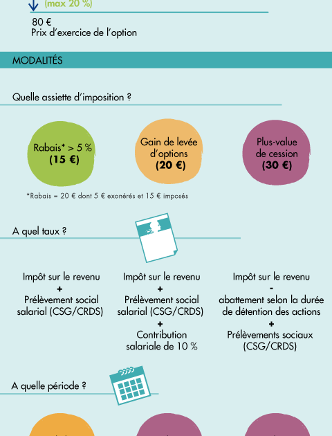 Comment fonctionnent les stock-options ?