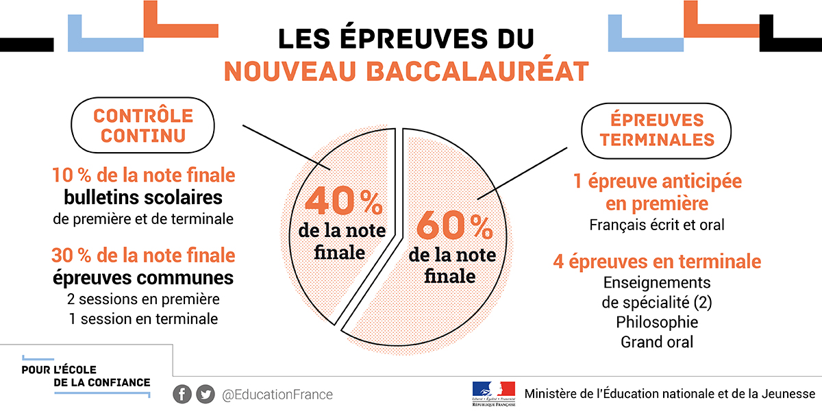 options de bac pendant 60 secondes
