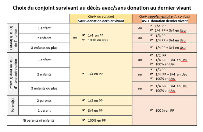 exemple de calcul doptions