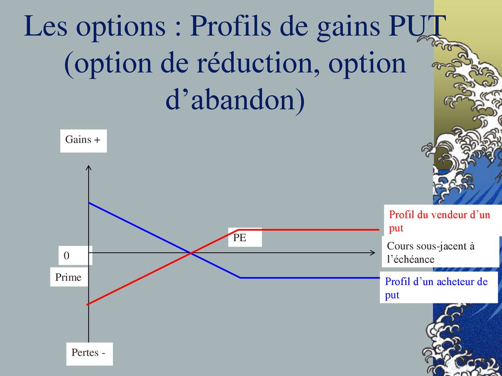 option de gains