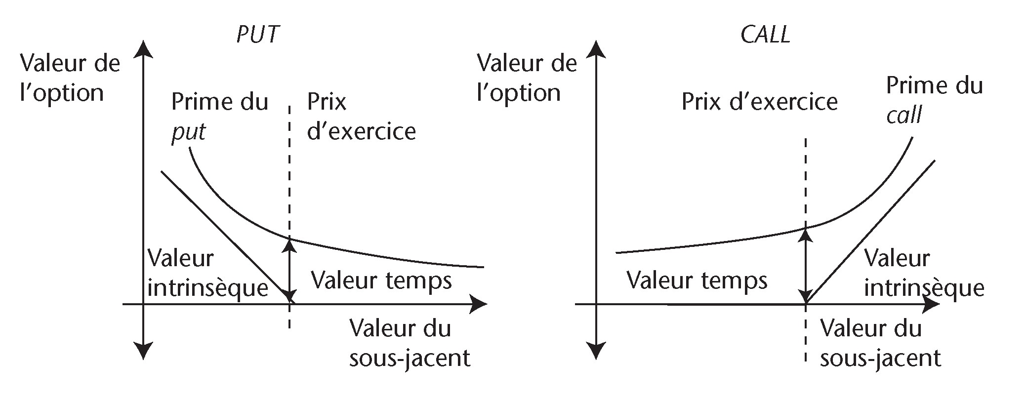 Le pricing d'une option vanille