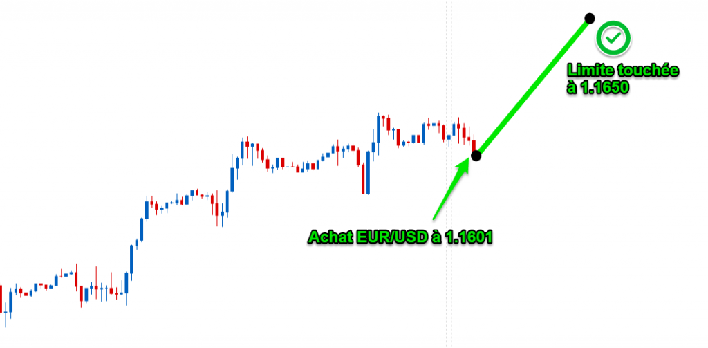 exemple de trading doptions forts)