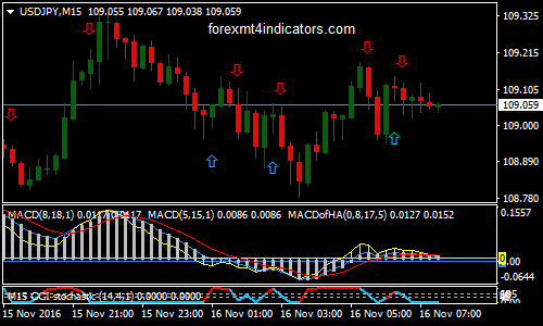 QQF MACD Forex Binary Options Trading Strategy Pour MT4 (AVEC TRLRCHARGEMENT)