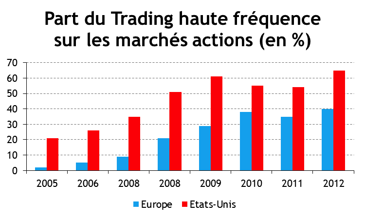 trading haute fréquence