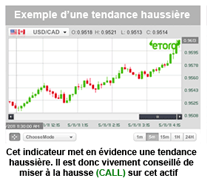 Comment devenir un bon trader en options binaires ?