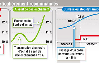 option dachat dactions gagner