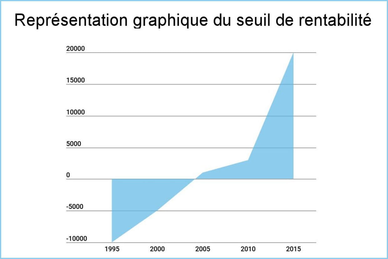 exemple de calcul du prix de loption
