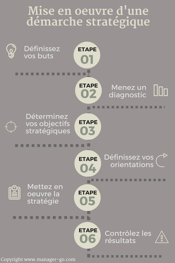 Stratégies Options Fondamentales - Stratégies Options