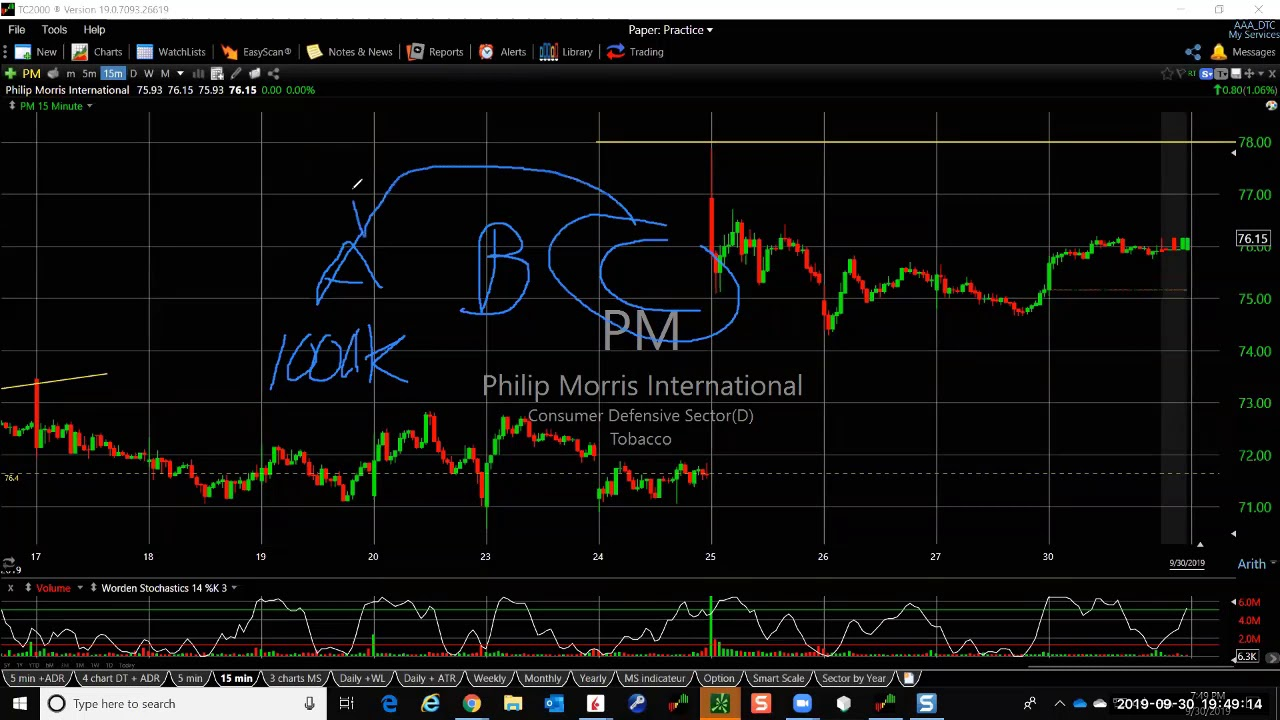 OptionTrader pour le trading d'options | Interactive Brokers Luxembourg SARL