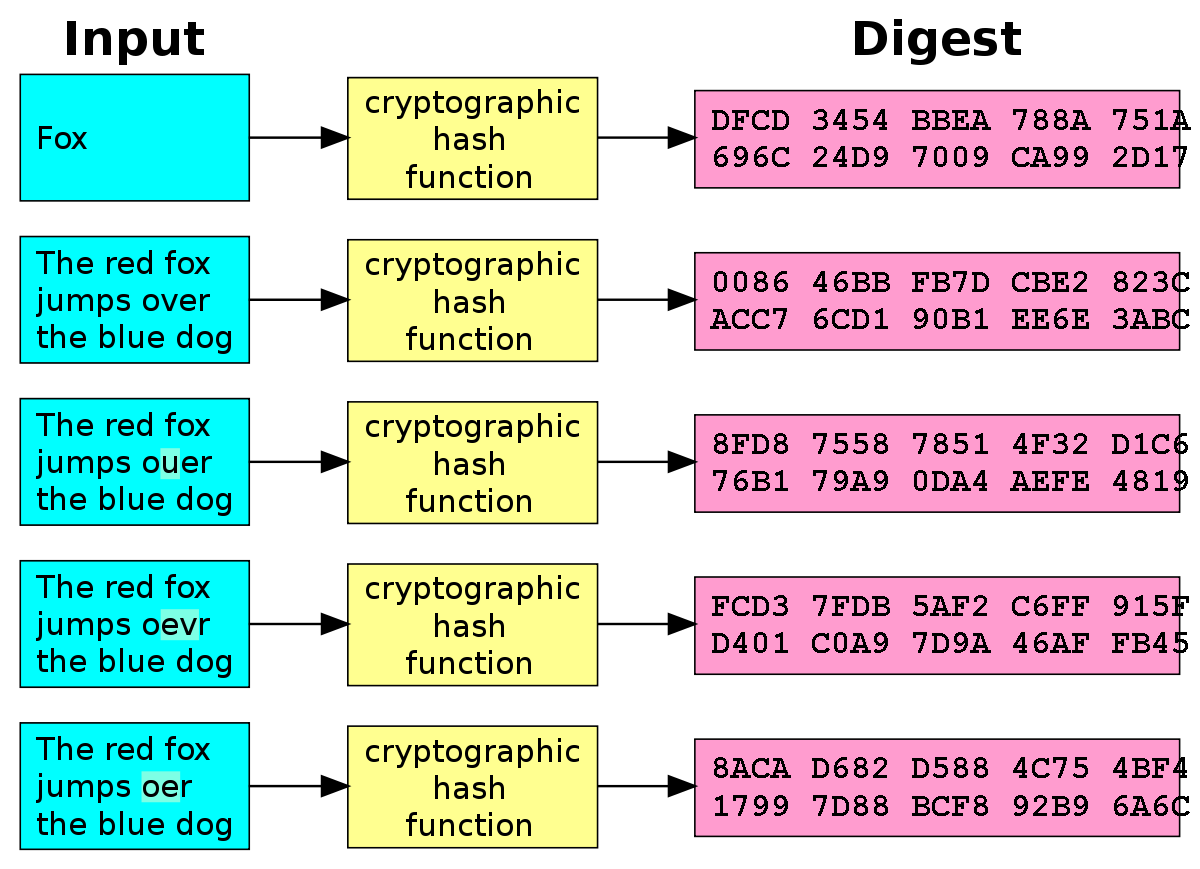 hachage dinformations bitcoin