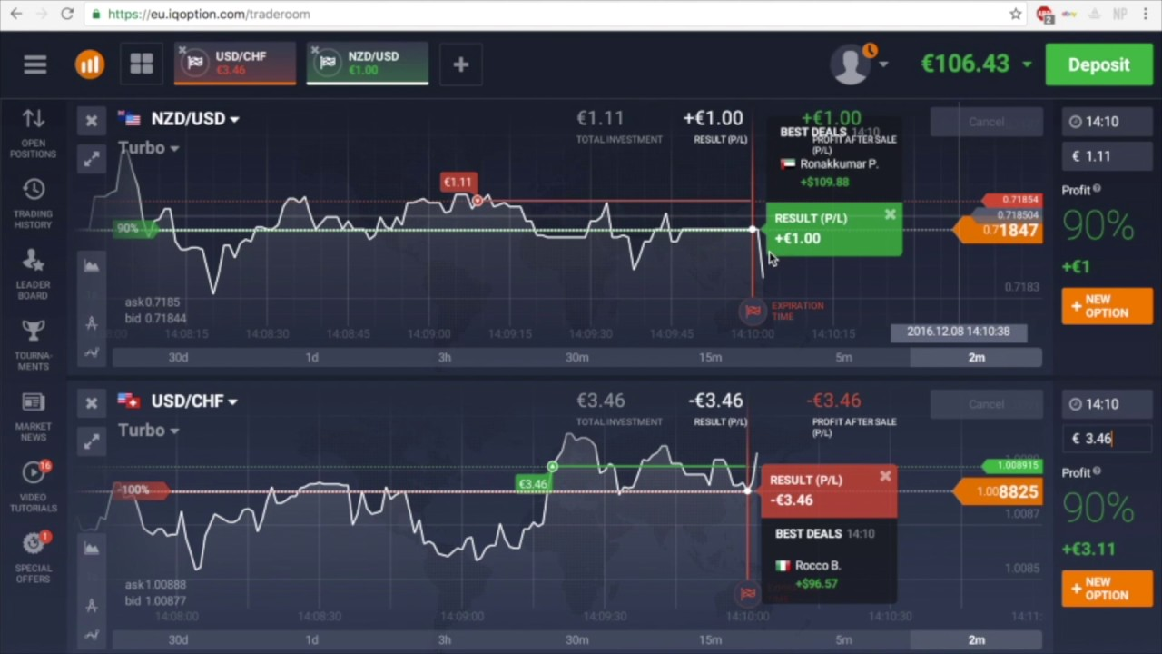 meilleur indicateur pour les options turbo