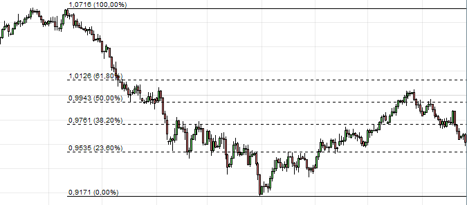 Niveau de retracement de Fibonacci)