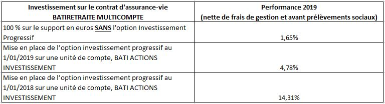 option sans investissement