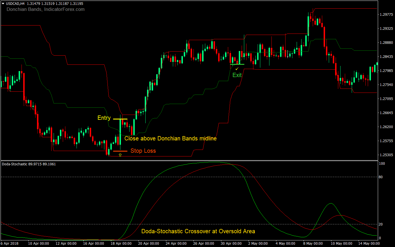 Donchian Trend Rider Forex Trading Strategy | Forex MT4 Indicators