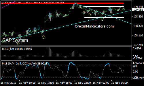 Power Forex Binary Options Trading Strategy   Forex MT4 Indicators
