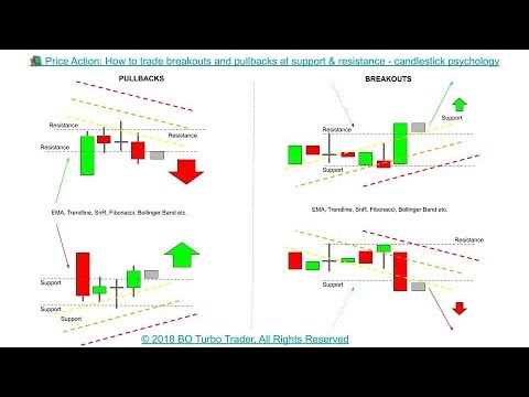 trading sur les options binaires pullbacks